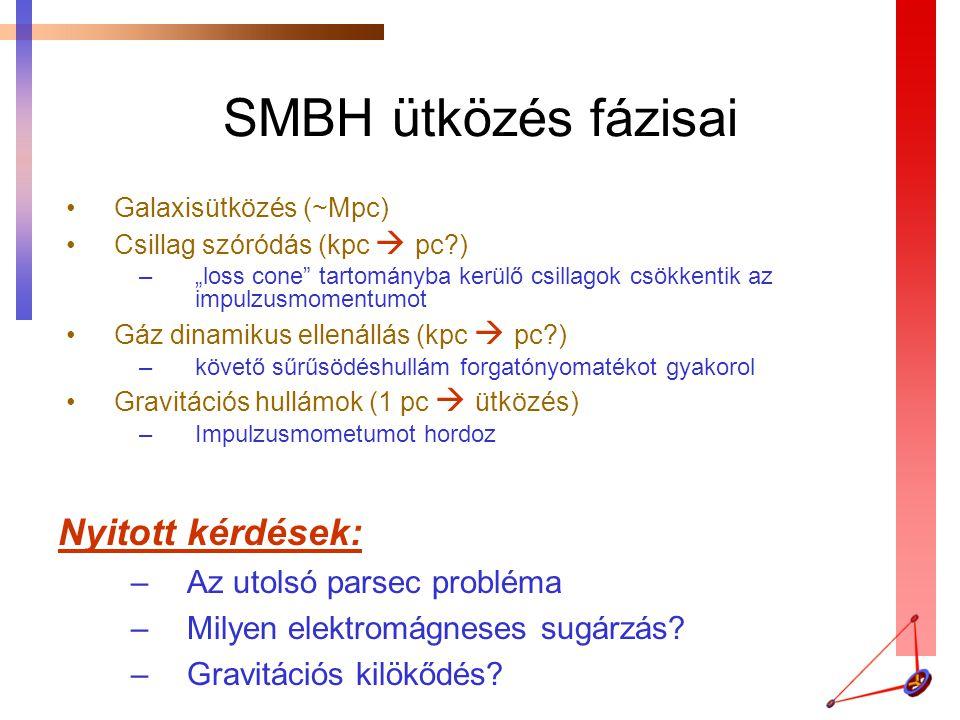 SMBH ütközés fázisai Nyitott kérdések: Az utolsó parsec probléma