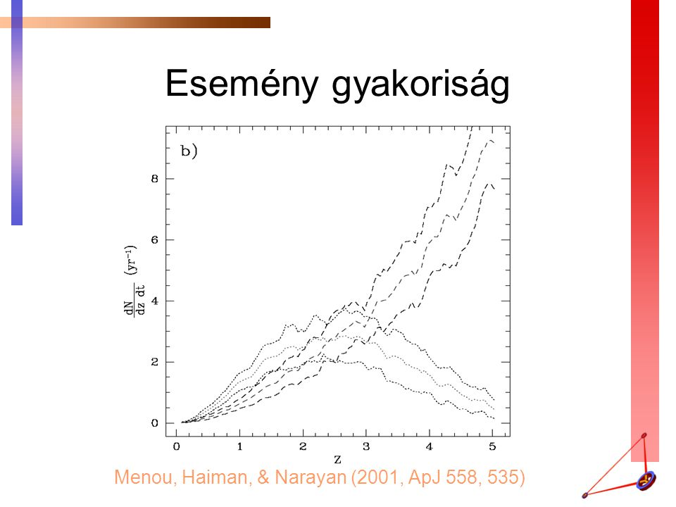 Esemény gyakoriság Menou, Haiman, & Narayan (2001, ApJ 558, 535)
