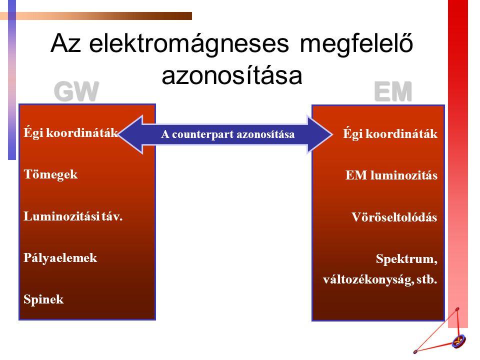 Az elektromágneses megfelelő azonosítása