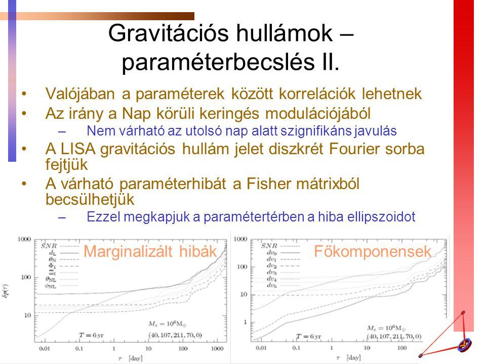 Gravitációs hullámok – paraméterbecslés II.