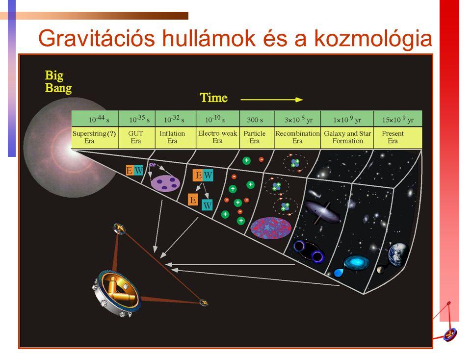 Gravitációs hullámok és a kozmológia