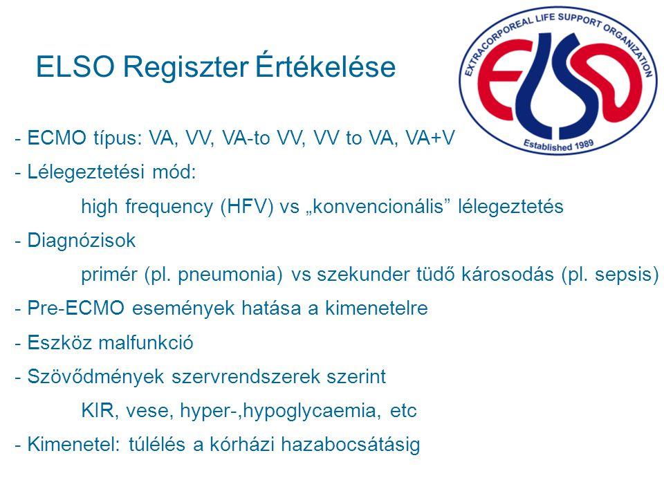 ELSO Regiszter Értékelése