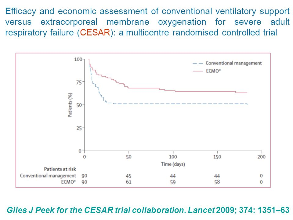 Efficacy and economic assessment of conventional ventilatory support versus extracorporeal membrane oxygenation for severe adult respiratory failure (CESAR): a multicentre randomised controlled trial