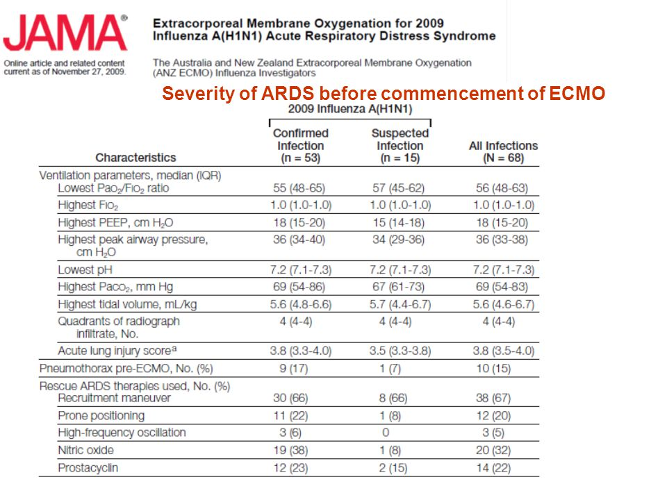 Severity of ARDS before commencement of ECMO