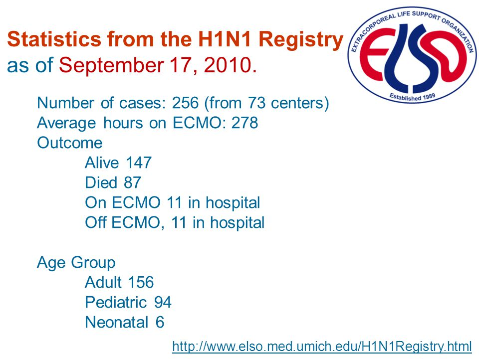 Statistics from the H1N1 Registry as of September 17, 2010.
