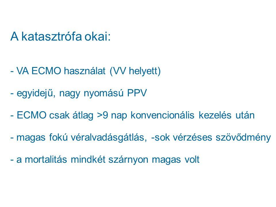 A katasztrófa okai: - VA ECMO használat (VV helyett)