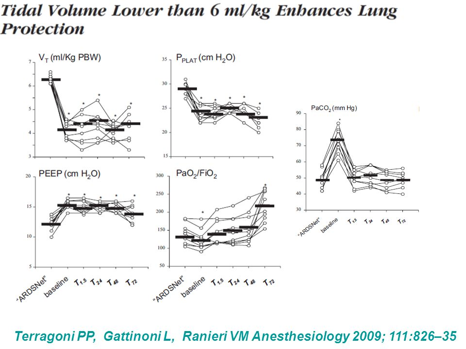 Terragoni PP, Gattinoni L, Ranieri VM Anesthesiology 2009; 111:826–35