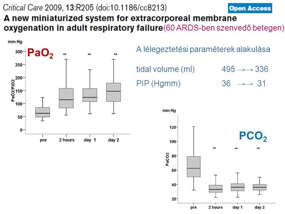 PaO2 PCO2 (60 ARDS-ben szenvedő betegen)