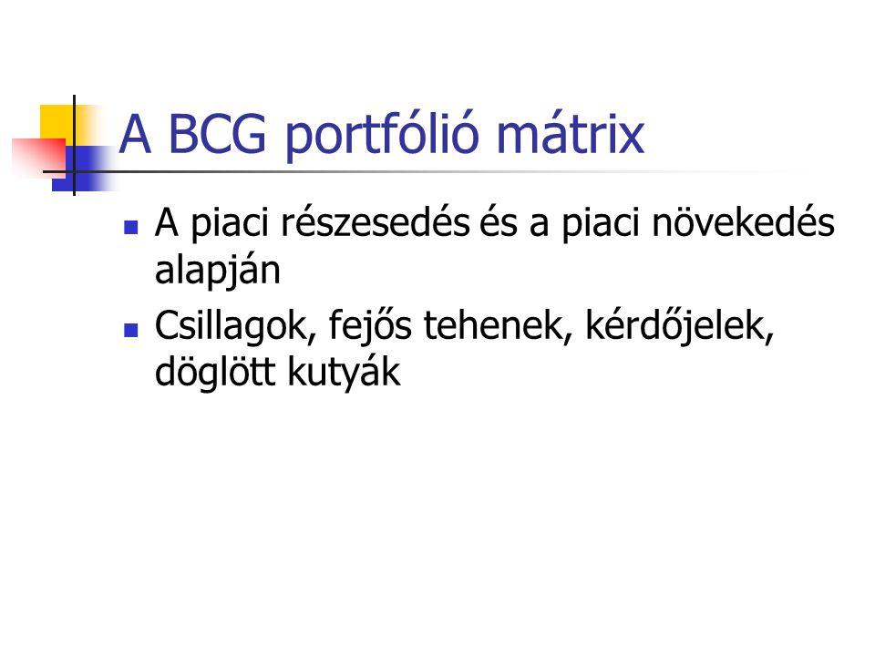 A BCG portfólió mátrix A piaci részesedés és a piaci növekedés alapján