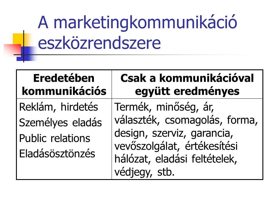 A marketingkommunikáció eszközrendszere