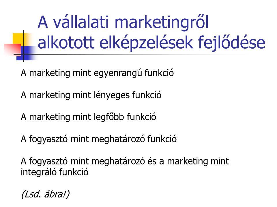 A vállalati marketingről alkotott elképzelések fejlődése