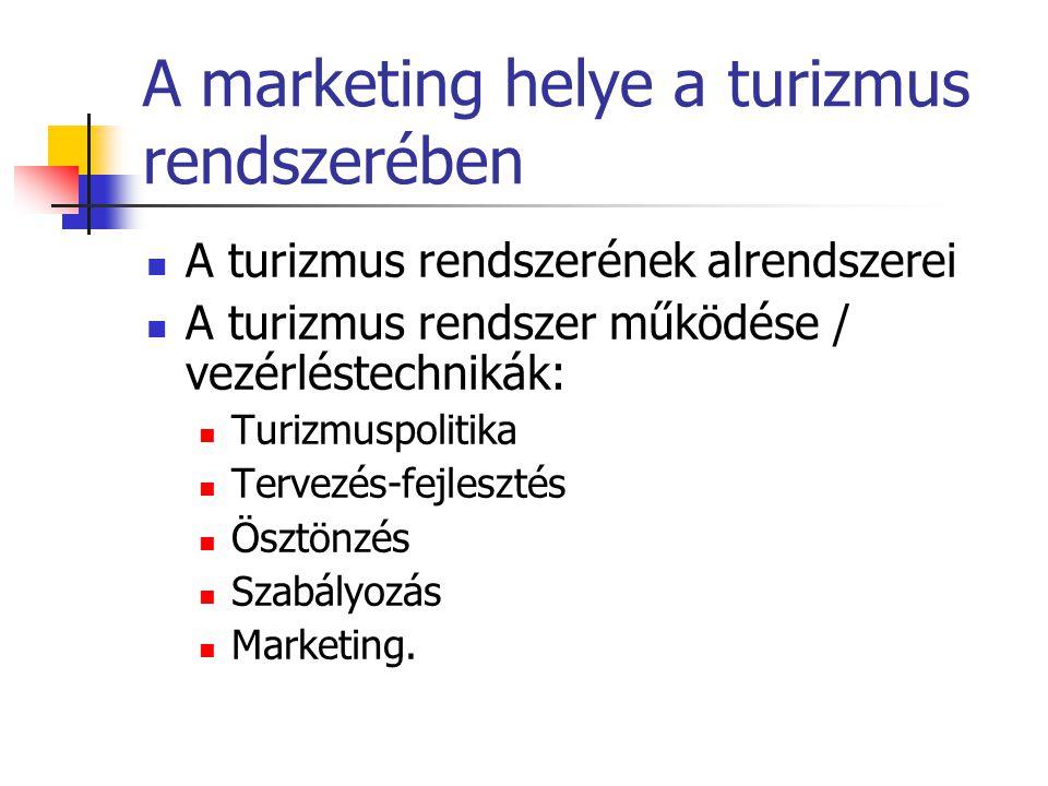 A marketing helye a turizmus rendszerében