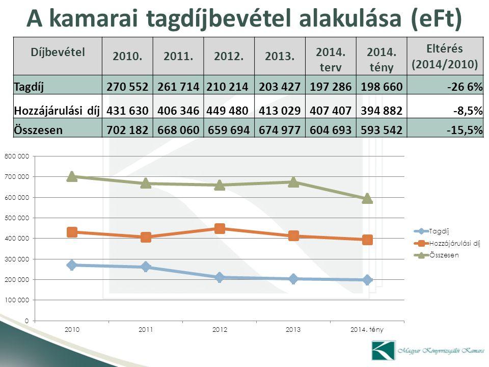 A kamarai tagdíjbevétel alakulása (eFt)