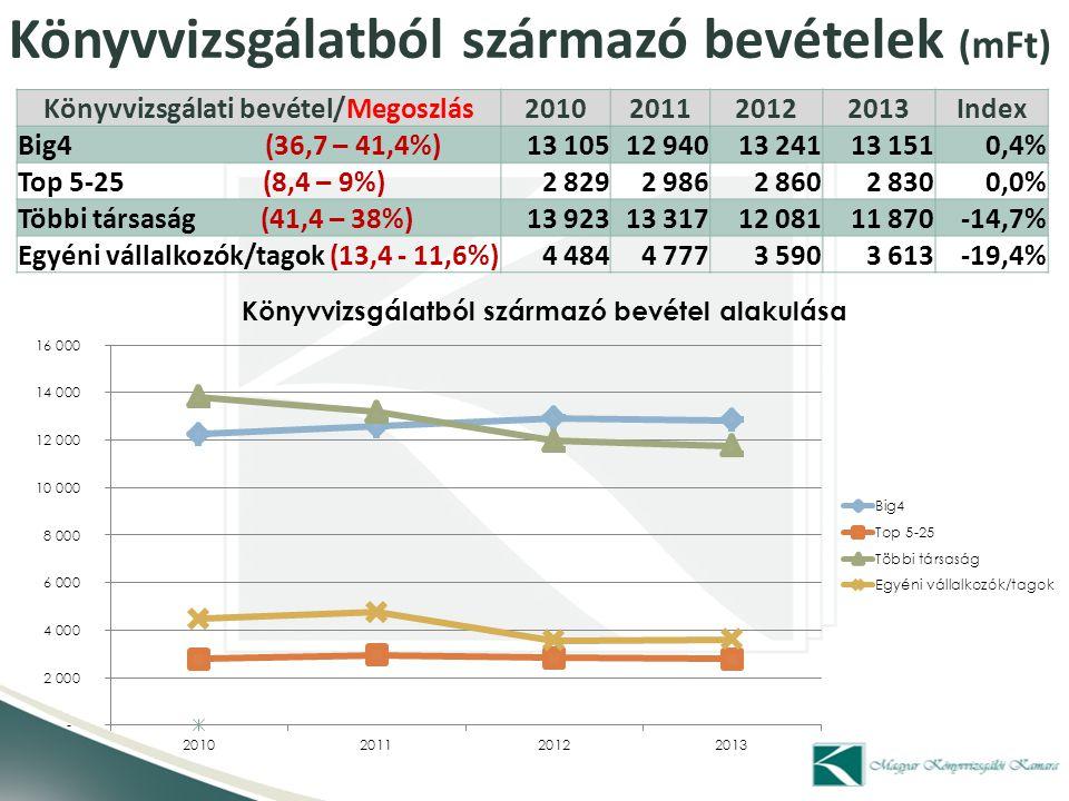 Könyvvizsgálatból származó bevételek (mFt)