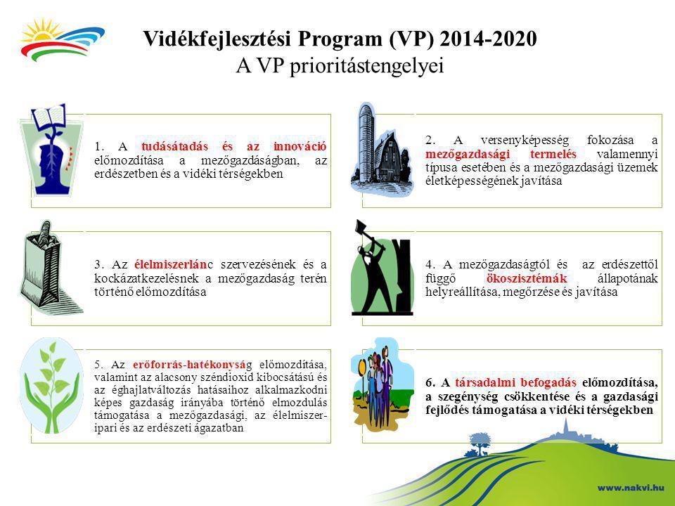 Vidékfejlesztési Program (VP) 2014-2020 A VP prioritástengelyei