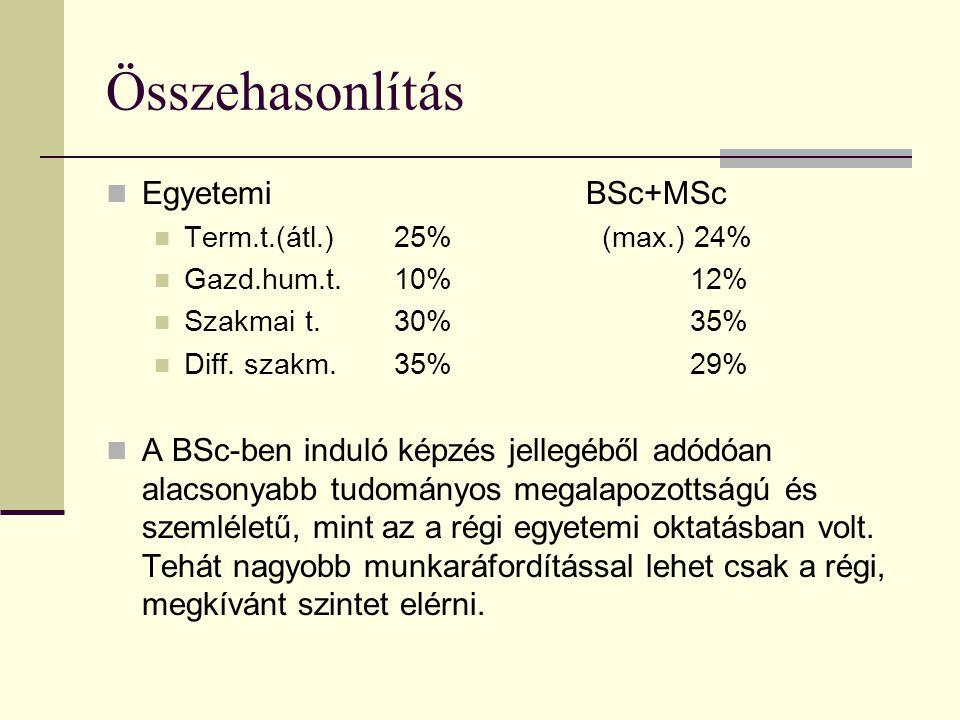 Összehasonlítás Egyetemi BSc+MSc