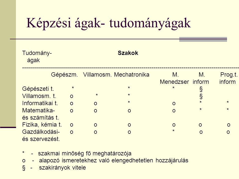 Képzési ágak- tudományágak