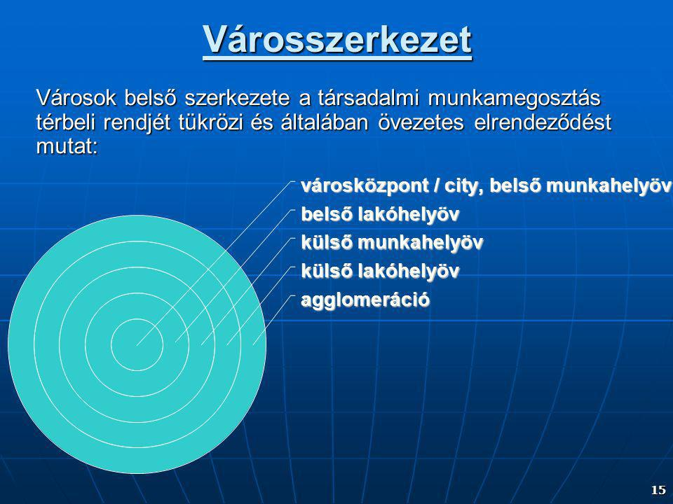 Városszerkezet Városok belső szerkezete a társadalmi munkamegosztás térbeli rendjét tükrözi és általában övezetes elrendeződést mutat: