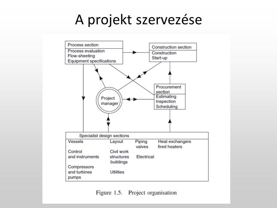 A projekt szervezése
