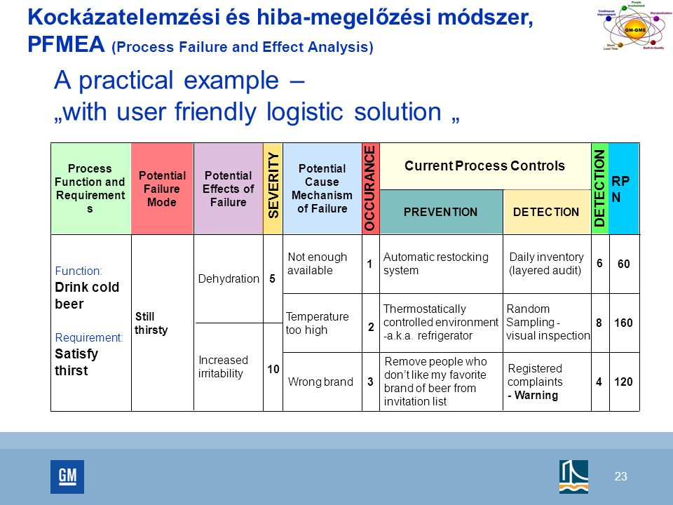 "A practical example – ""with user friendly logistic solution """