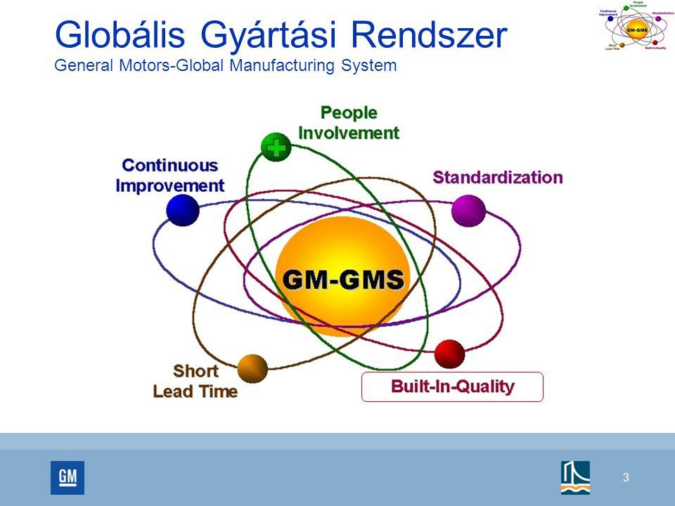 Globális Gyártási Rendszer