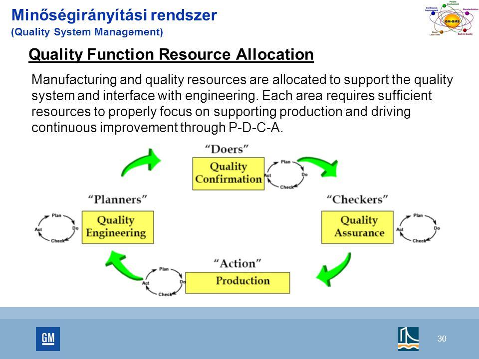 Minőségirányítási rendszer (Quality System Management)