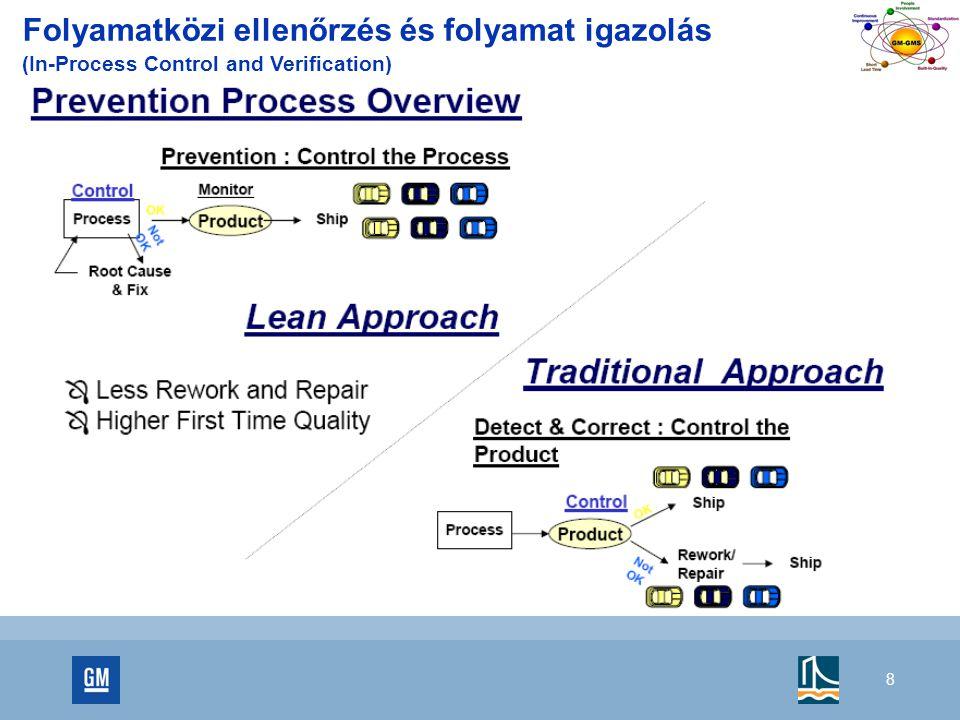Folyamatközi ellenőrzés és folyamat igazolás (In-Process Control and Verification)