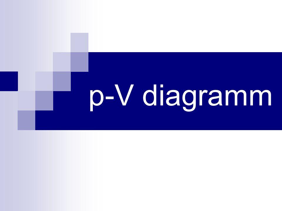 p-V diagramm