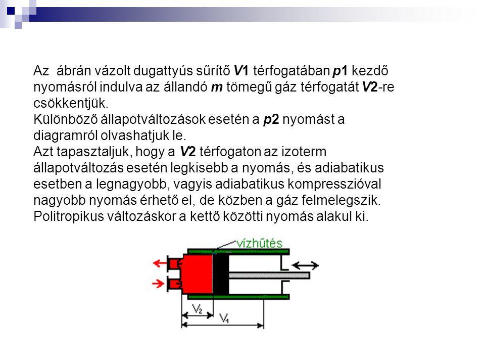 Az ábrán vázolt dugattyús sűrítő V1 térfogatában p1 kezdő nyomásról indulva az állandó m tömegű gáz térfogatát V2-re csökkentjük.
