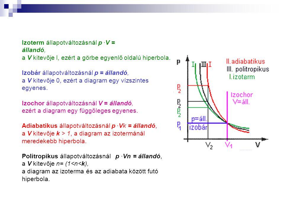 Izoterm állapotváltozásnál p ·V = állandó, a V kitevője l, ezért a görbe egyenlő oldalú hiperbola.