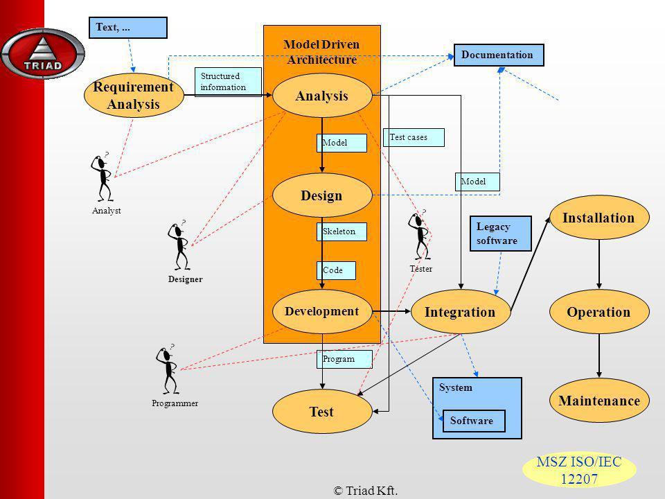 Model Driven Architecture