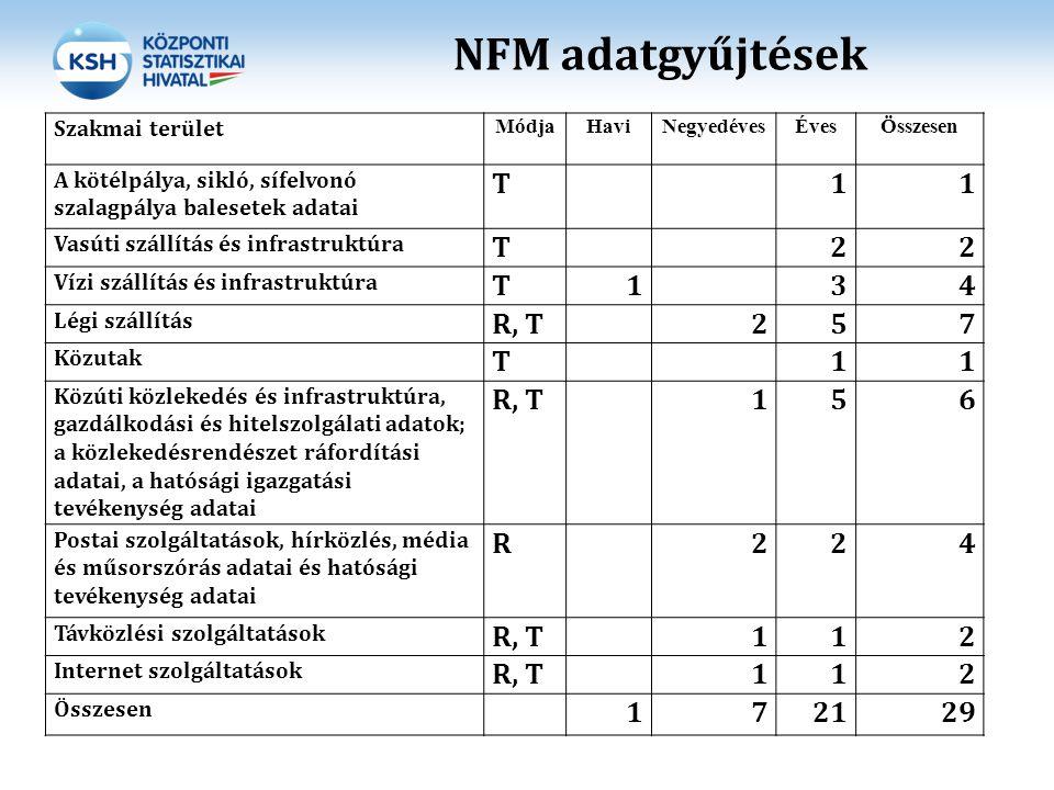 NFM adatgyűjtések T 1 2 3 4 R, T 5 7 6 R 21 29 Szakmai terület