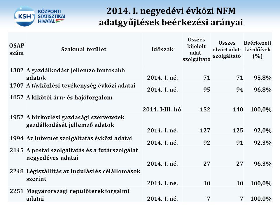 2014. I. negyedévi évközi NFM adatgyűjtések beérkezési arányai