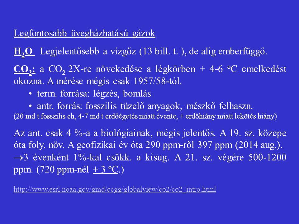 Legfontosabb üvegházhatású gázok