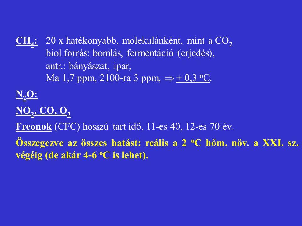 CH4: 20 x hatékonyabb, molekulánként, mint a CO2