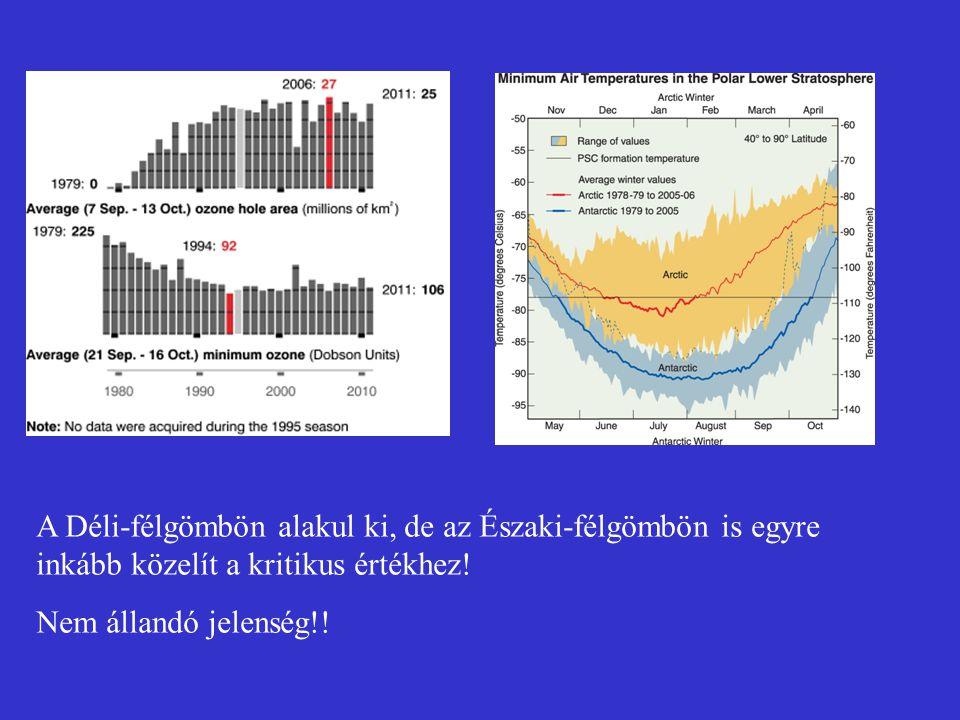 A Déli-félgömbön alakul ki, de az Északi-félgömbön is egyre inkább közelít a kritikus értékhez!