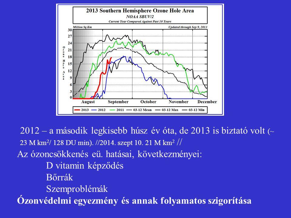 2012 – a második legkisebb húsz év óta, de 2013 is biztató volt (~ 23 M km2/ 128 DU min). //2014. szept 10. 21 M km2 //