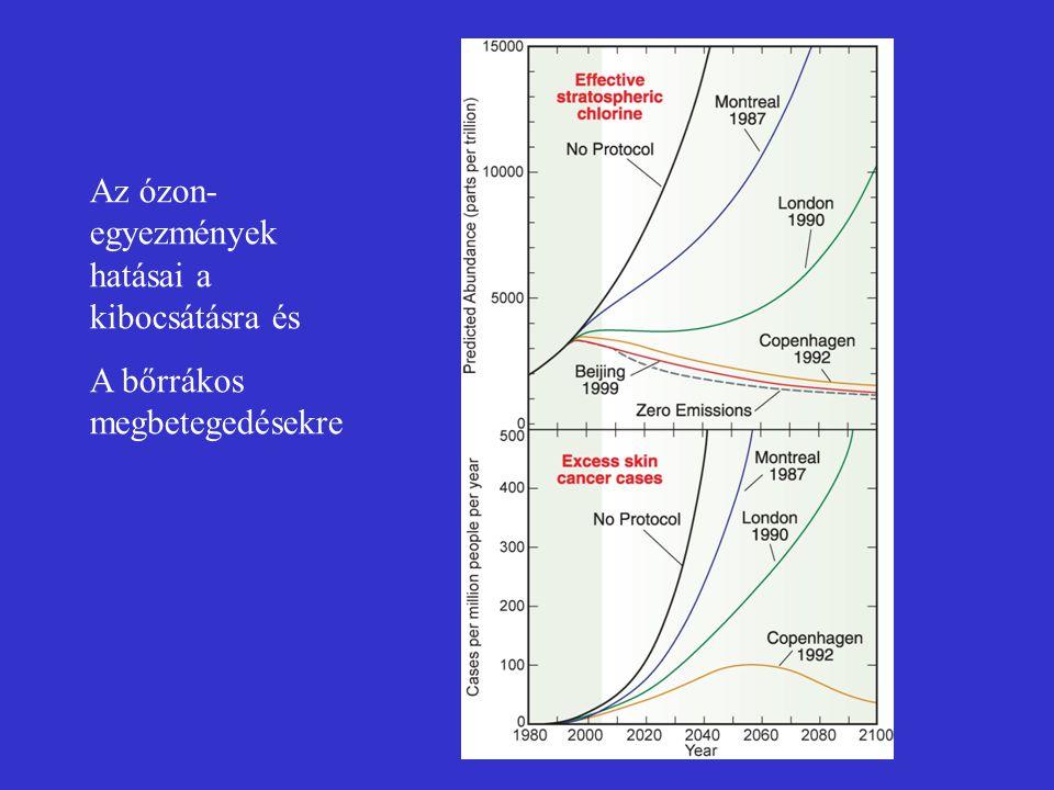 Az ózon-egyezmények hatásai a kibocsátásra és