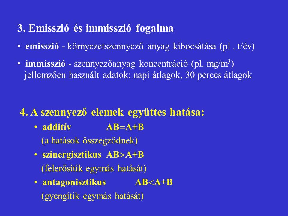 3. Emisszió és immisszió fogalma