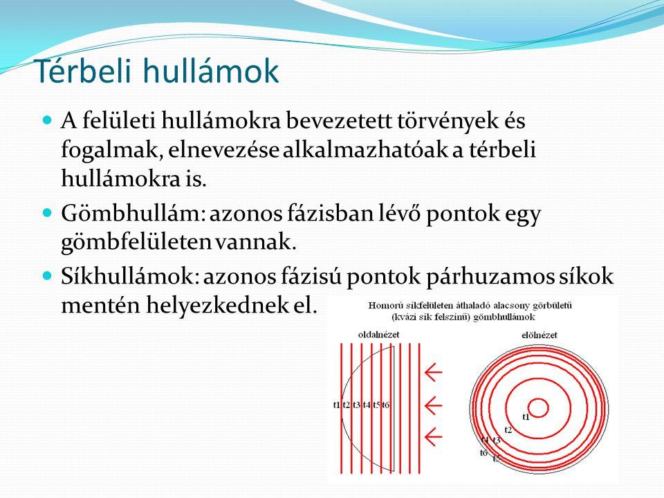 Térbeli hullámok A felületi hullámokra bevezetett törvények és fogalmak, elnevezése alkalmazhatóak a térbeli hullámokra is.