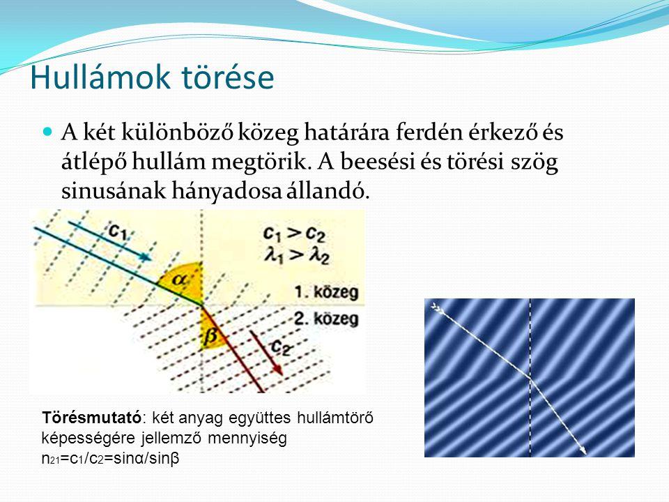 Hullámok törése A két különböző közeg határára ferdén érkező és átlépő hullám megtörik. A beesési és törési szög sinusának hányadosa állandó.