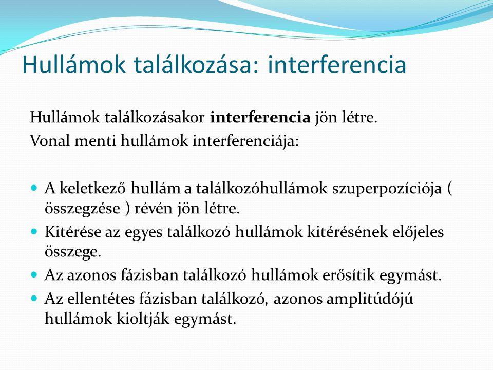 Hullámok találkozása: interferencia