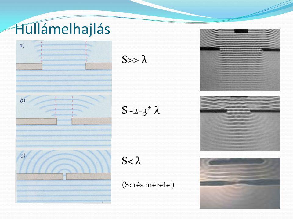 Hullámelhajlás S>> λ S~2-3* λ S< λ (S: rés mérete )