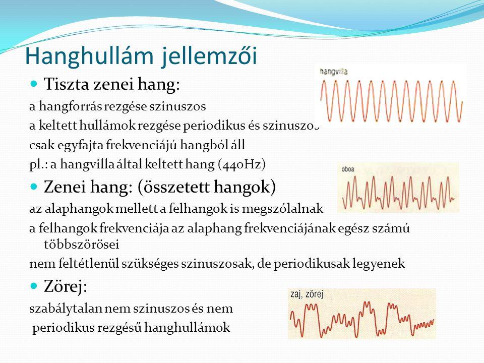 Hanghullám jellemzői Tiszta zenei hang: Zenei hang: (összetett hangok)