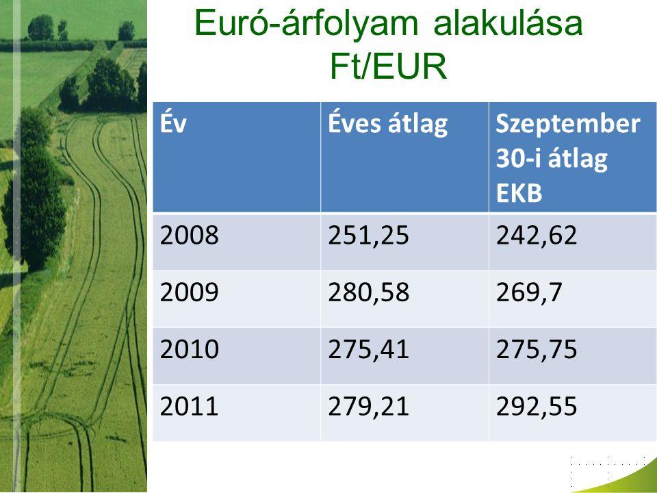 Euró-árfolyam alakulása Ft/EUR