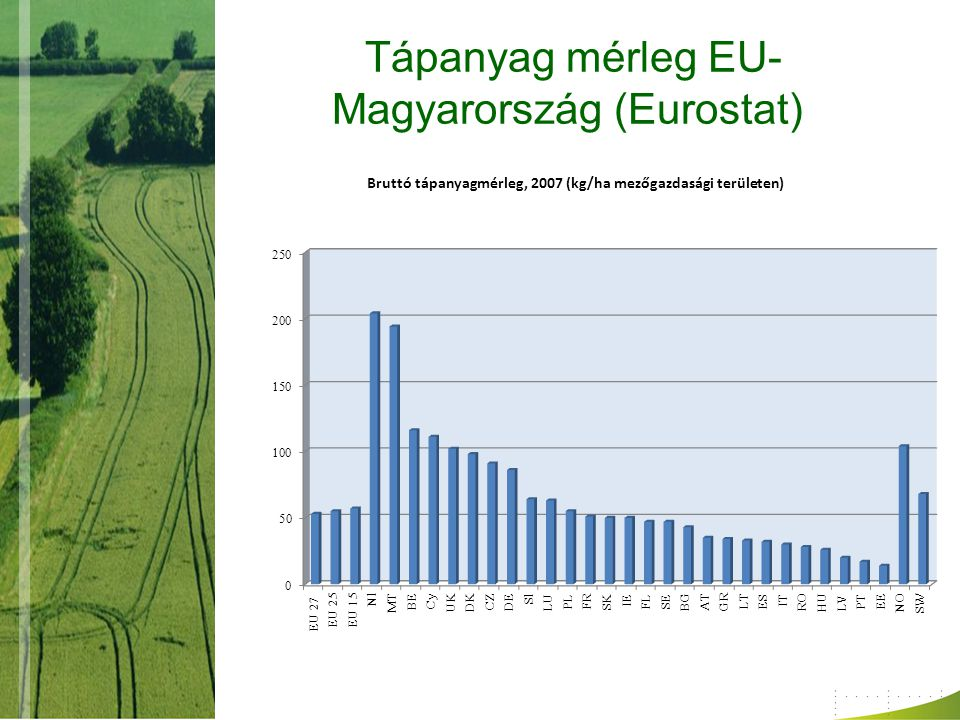 Tápanyag mérleg EU-Magyarország (Eurostat)