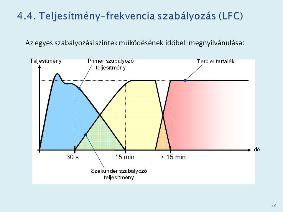 4.4. Teljesítmény-frekvencia szabályozás (LFC)