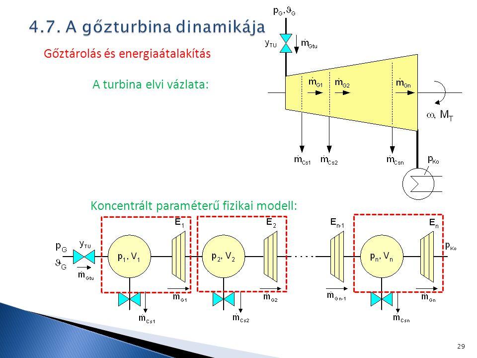 4.7. A gőzturbina dinamikája