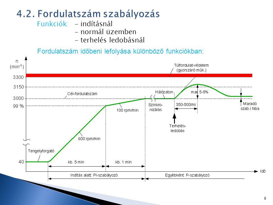 4.2. Fordulatszám szabályozás