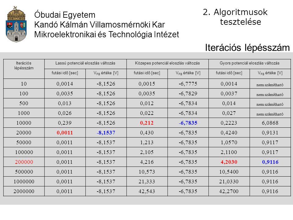 Iterációs lépésszám Algoritmusok tesztelése Óbudai Egyetem